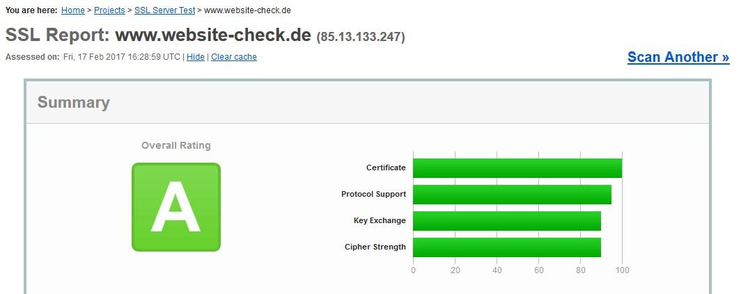 SSL verschluesselung website Datenschutz